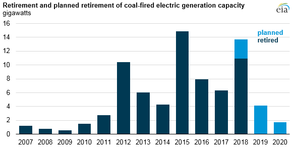 retirement and planned retirement of coal-fired electric generation capacity
