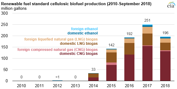 RFS cellulosic biofuel production