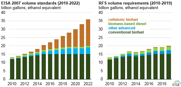 EIA 2007 volume standards and RFS volume requirements