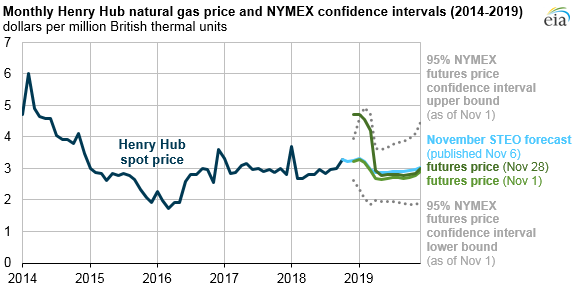Henry Hub natural gas price and NYMEX confidence intervals
