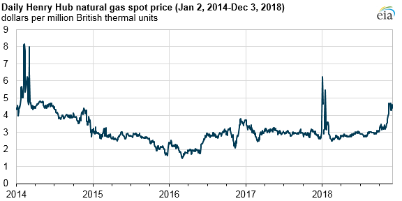daily Henry Hub natural gas spot price