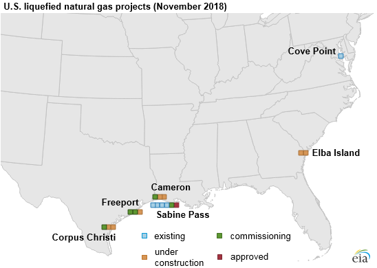 U.S. liquefied natural gas projects