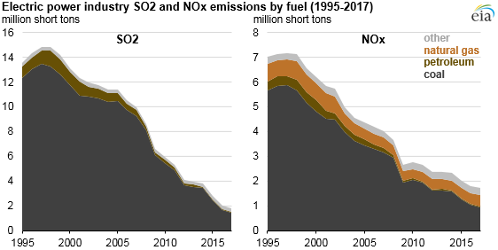 Changes in coal sector led to less SO2 and NOx emissions from