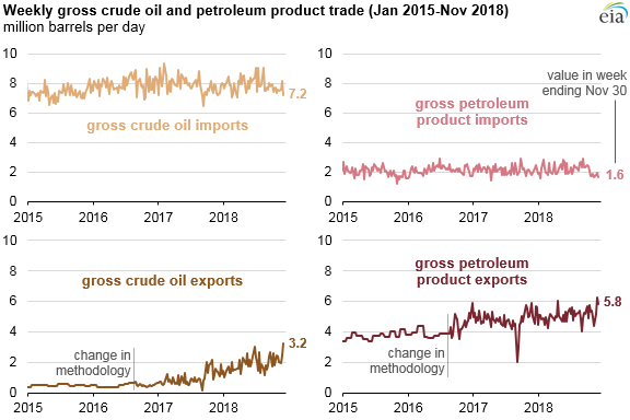 Weekly gross crude oil and petroleum product trade