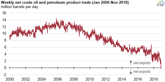 Weekly net crude oil and petroleum product trade