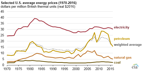 selected U.S. average energy prices