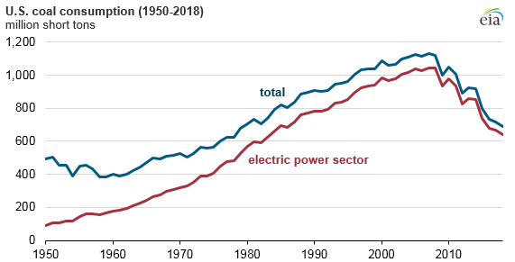 Source: The U.S. Energy Administration