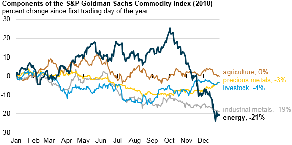 components of the S&P Goldman Sachs Commodity Index