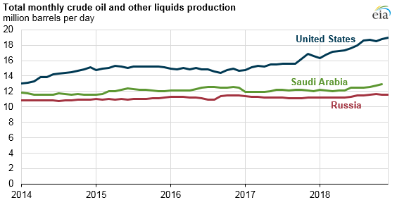 Total Monthly Crude Oil And Other Liquids Production