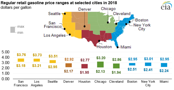 regular retail gasoline price ranges at selected cities