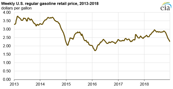 weekly U.S. regular gasoline retail price