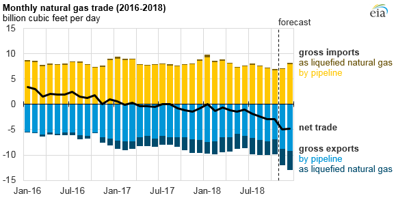 monthly natural gas trade