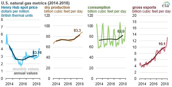 U.S. natural gas metrics