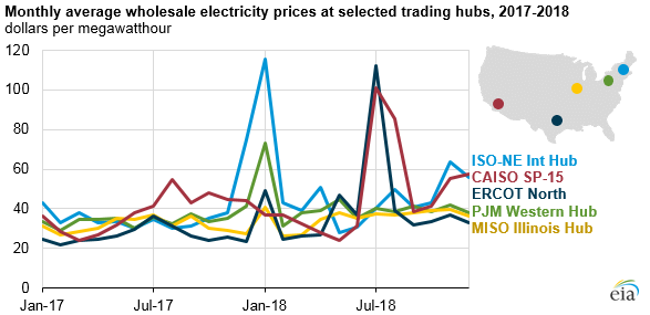Monthly Average Whole Electricity Prices At Selected Hubs