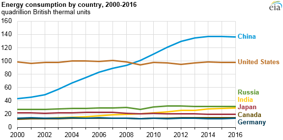 energy consumption by country