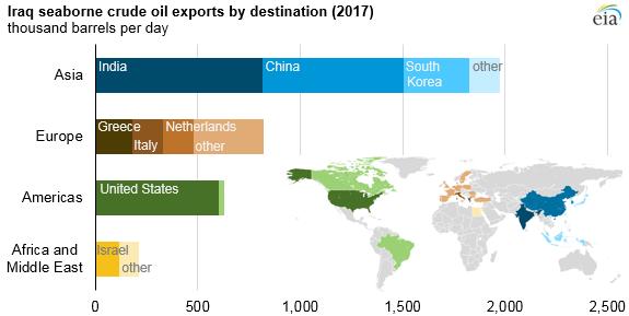 Iraq seaborne crude oil exports