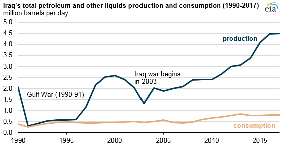 Iraq total petroleum and other liquids production and consumption