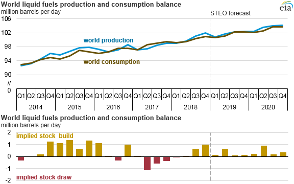 world liquid fuels production and consumption balances