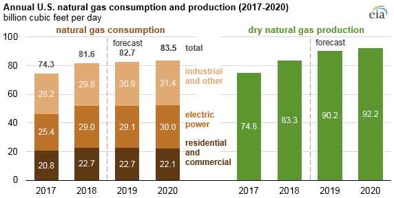 annual natural gas production and consumption