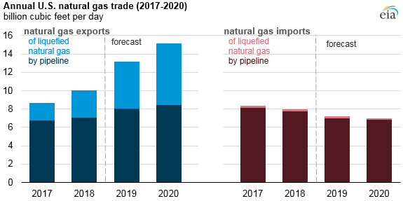annual natural gas trade