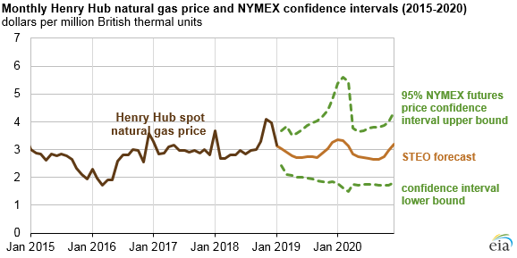 Home Heating Oil Prices 2020.Eia Expects Relatively Flat Natural Gas Prices Continued