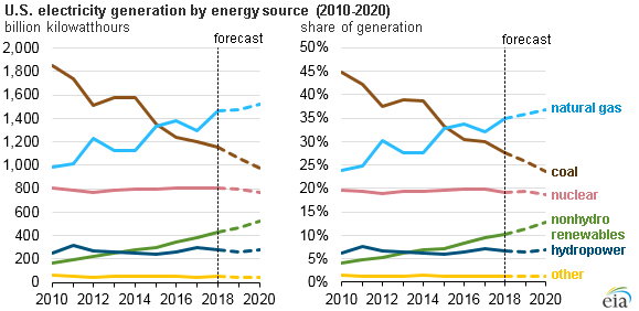U.S. electricity generation by energy source