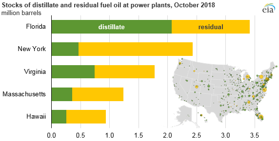 EIA now publishes oil stocks at power plant level