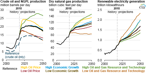 EIA's Annual Energy Outlook 2019 projects growing oil