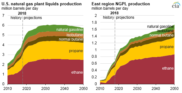 U.S. NGPL production and east region NGPL production