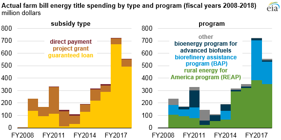 actual farm bill energy title spending by type and program