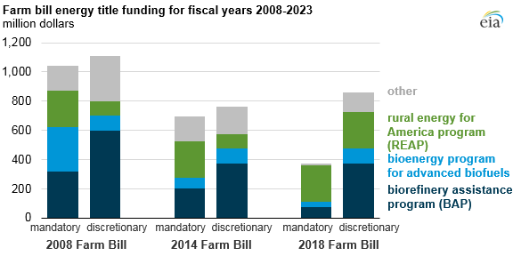 farm bill energy title funding for fiscal years 2008-2023