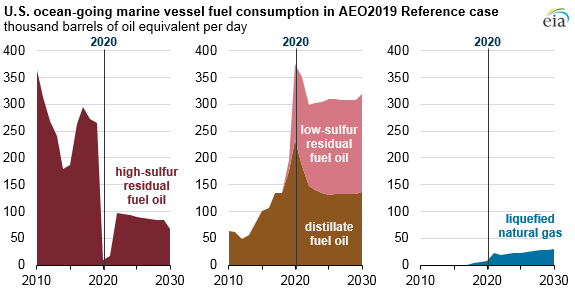 U.S. ocean-going marine vessel fuel consumption in AEO2019 reference case