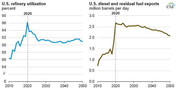 U.S. refinery utilization and diesel and residual fuel exports