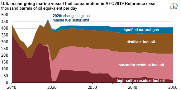 More stringent marine sulfur limits mean changes for U.S. refiners and ocean vessels