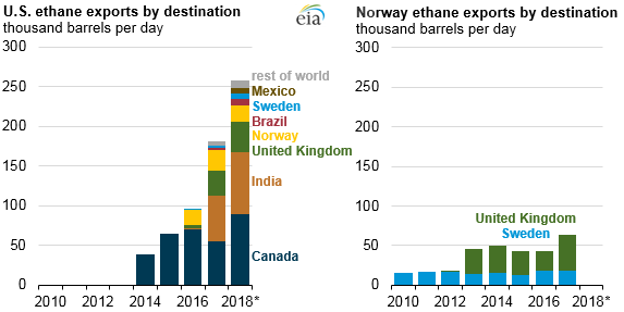 The United States expands its role as world's leading ethane