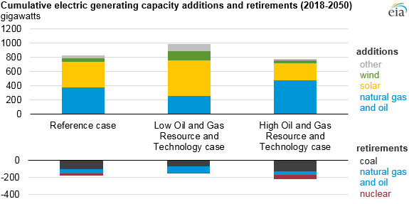 cumulative electric generating capacity additions and retirements