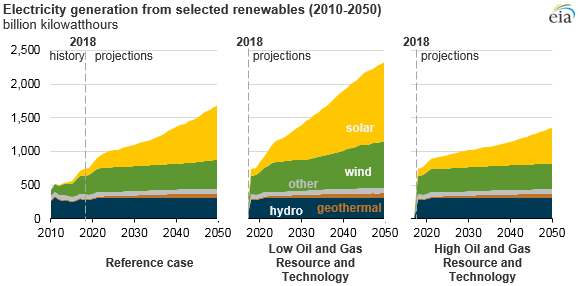 electricity generation from selected renewables