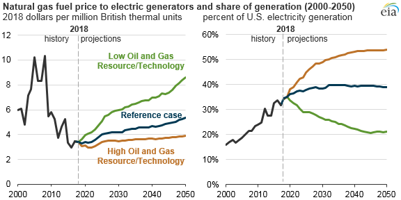 natural gas fuel price to electric generators and share of generation