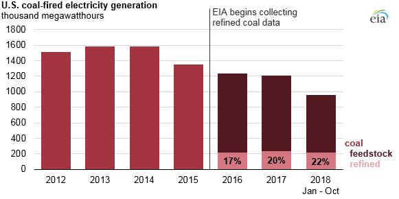 U.S. coal-fired electricity