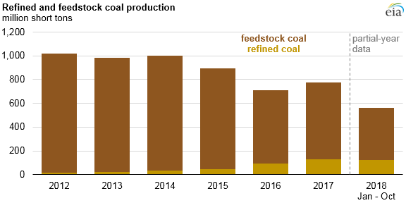 U.S. production and use of refined coal continues to increase