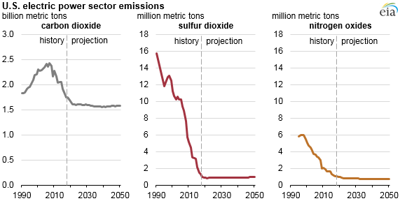 U.S. electric power sector emissions
