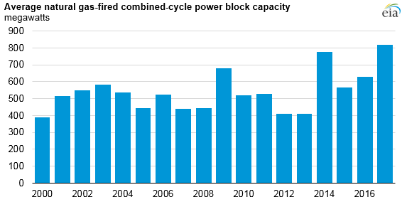 Power blocks in natural gas-fired combined-cycle plants are getting bigger