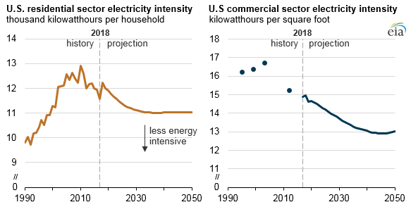 U.S. residential and commercial sector electricity intensity