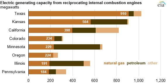 Natural gas-fired reciprocating engines are being deployed more to balance renewables
