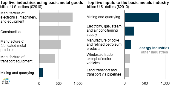 The basic metals industry is one of the world's largest industrial energy users