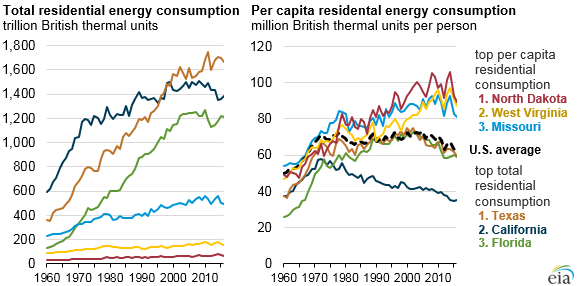 EIA's new Key Statistics and Indicators section highlights long-term state energy data