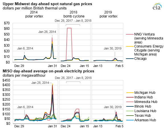 Upper Midwest day-ahead spot natural gas prices