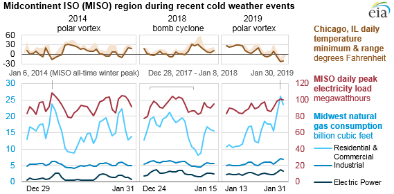Extreme cold in the Midwest led to high power demand and