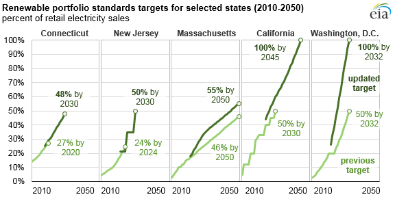 Updated renewable portfolio standards will lead to more renewable electricity generation