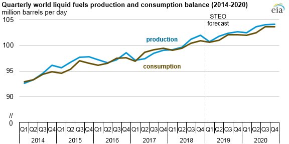 Despite recent supply reductions, global liquid fuels production to